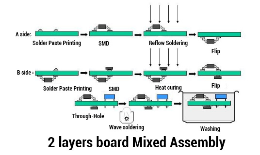 2 layers board Mixed Assembly
